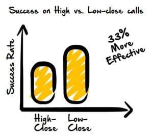 Low Close Calls 33% More Effective
