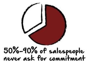 Salespeople don't even ask