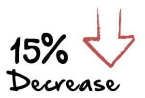 Closing techniques decreased success 15%