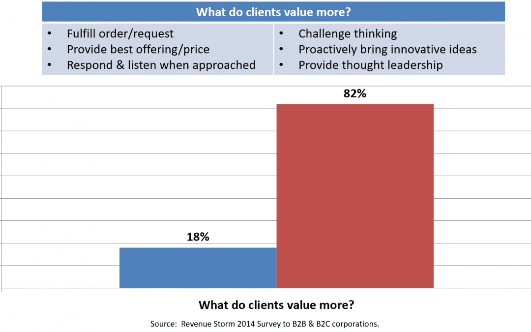 Do You Really Understand What Your Customer Values?